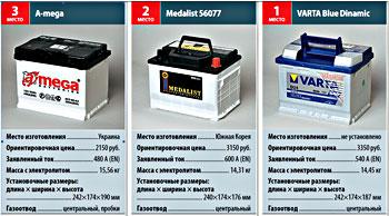 тест аккумуляторов  60Ah журнала «За рулем»